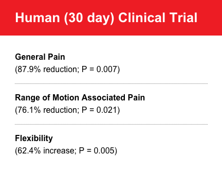Clinical Trial Study