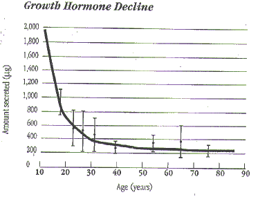 Growth Hormone Decline