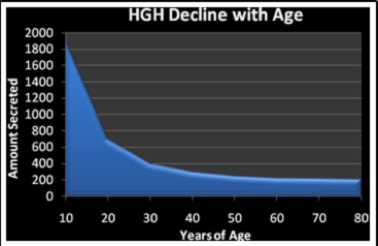 HGH Decline with Age